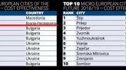 Bijeljina među najpoželjnijim evropskim gradovima za investiranje